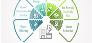 What Is Sustainable Building and Is It Right for You?